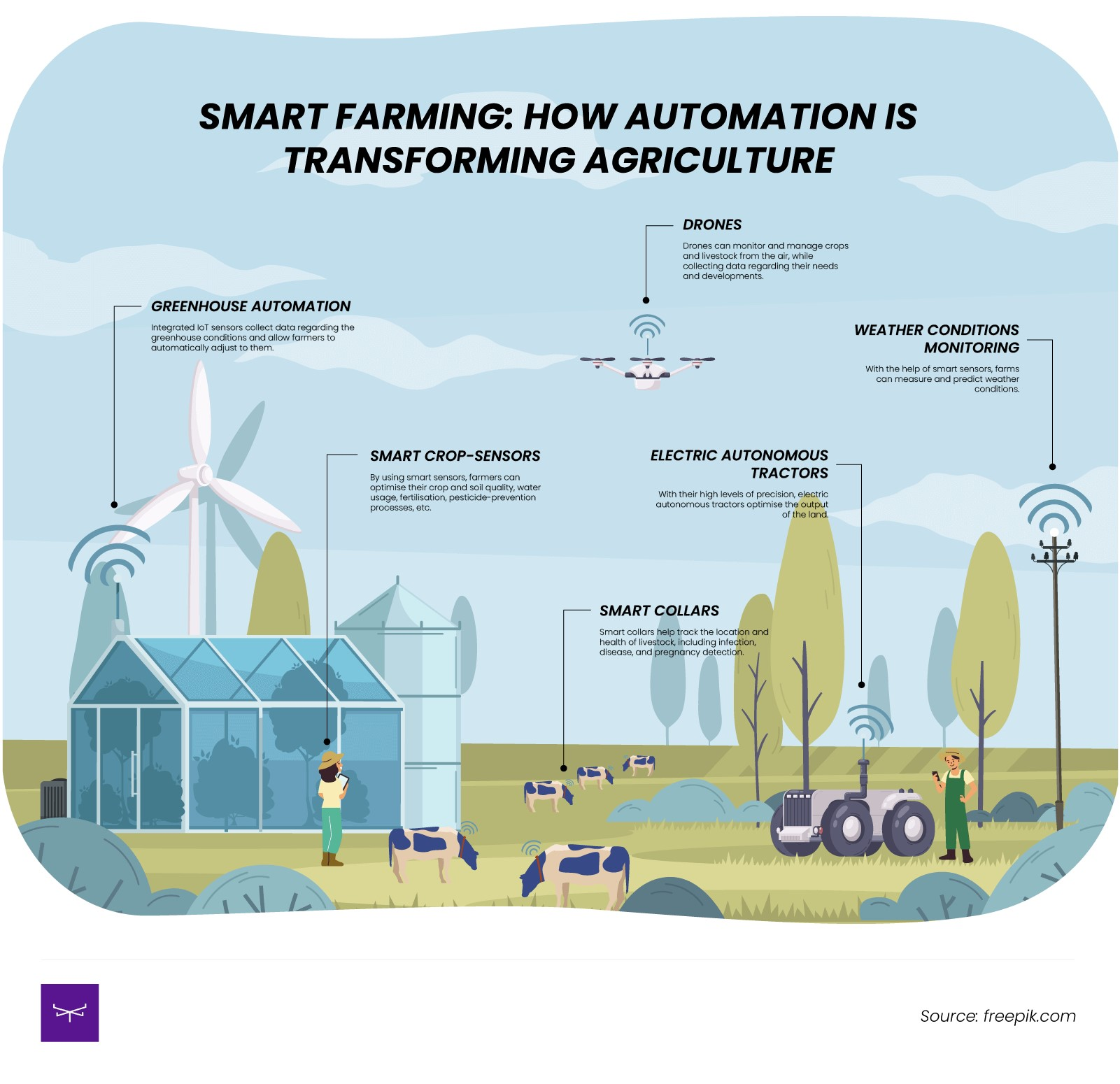 farm automation technologies